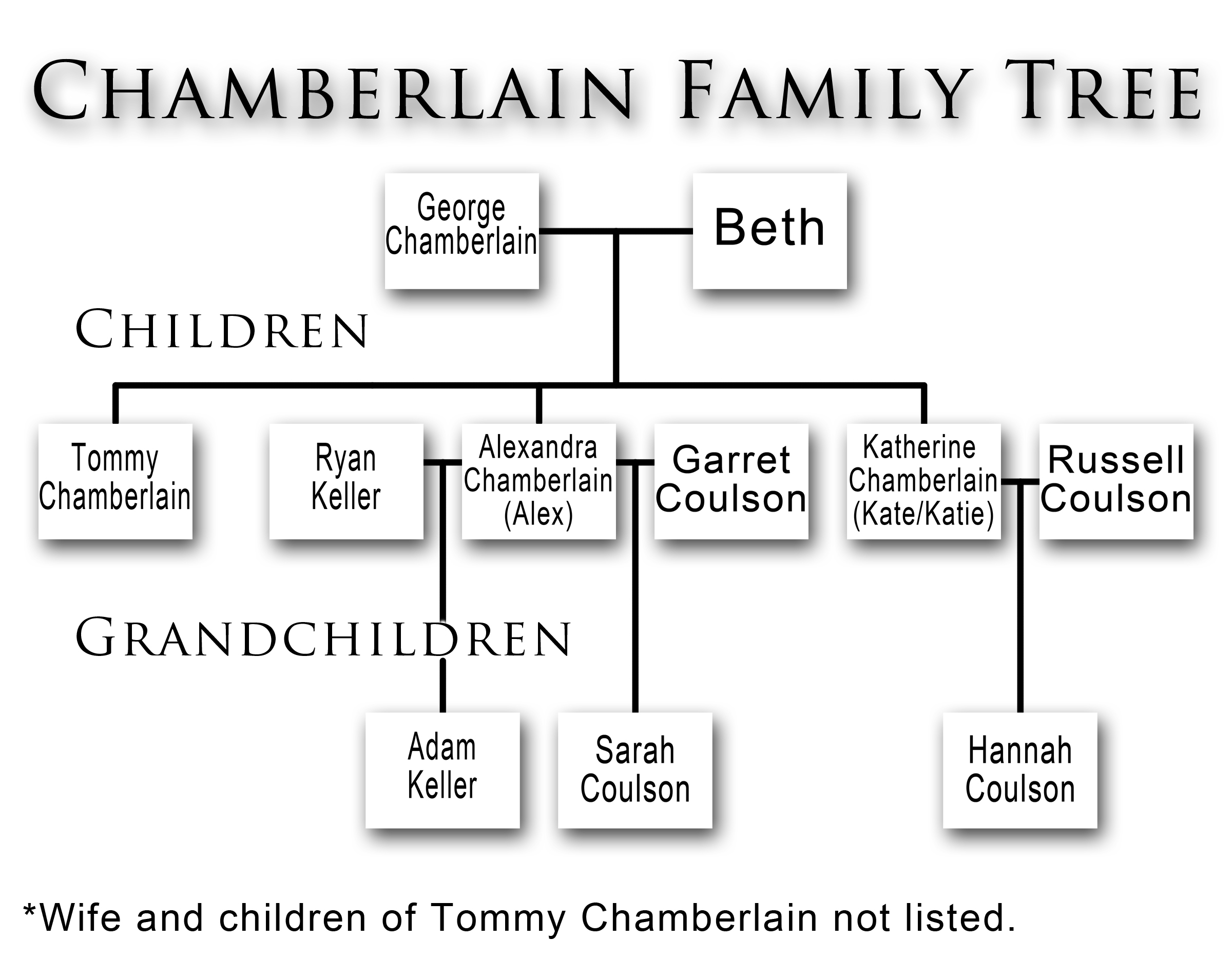 Chamberlain Family Tree
