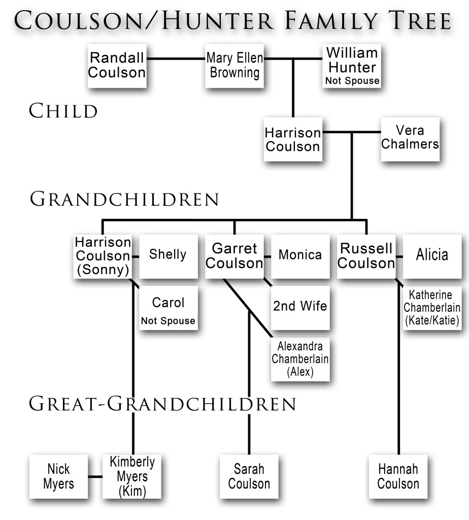 Coulson Hunter Family Tree