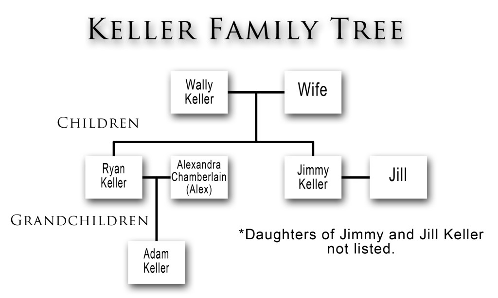 Keller Family Tree