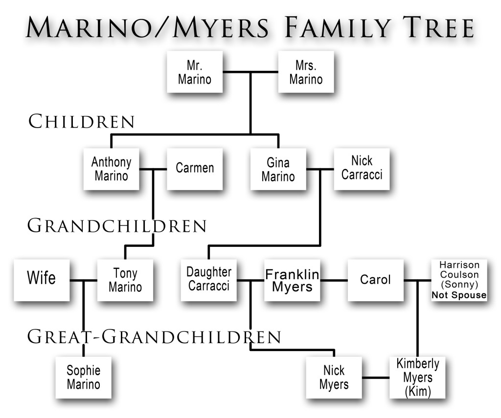 Marino Myers Family Tree